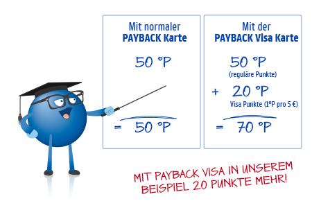 Payback Visa Aufladen