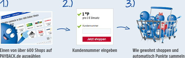So Einfach Funktioniert Online Shopping Bei Payback